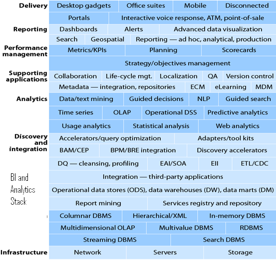 bi-analytics-stack