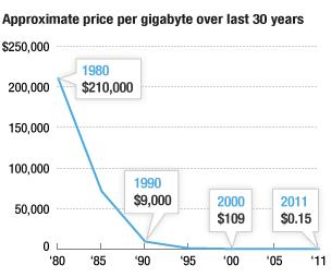 memoryprices