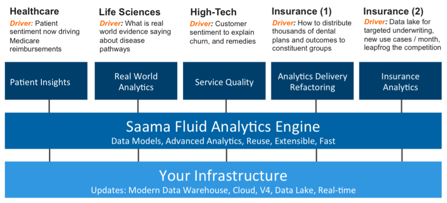 Saama Fluid Analytics Engine