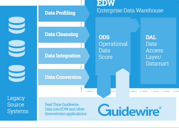 Inject Speed, Confidence & Accuracy to Guidewire Claims Data